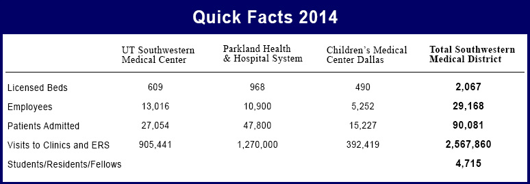 Southwestern Medical District Quick Facts 2014
